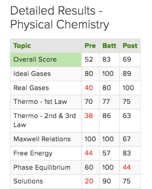 Detailed Results - Physical Chemistry