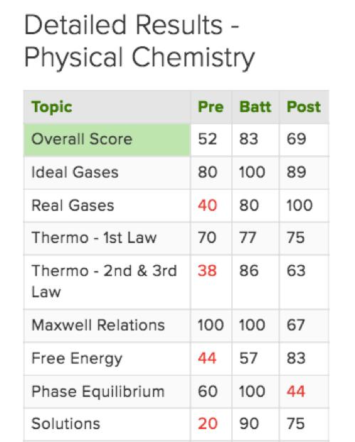 Chem Boards - Sison Review Center